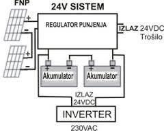 sustav 2 panela 2 akum